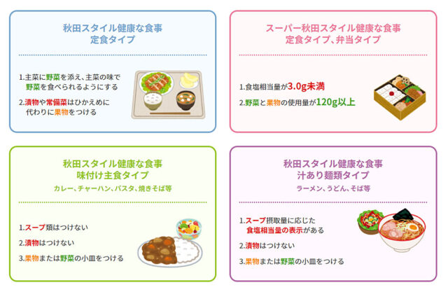 「秋田スタイルの食事」4タイプ